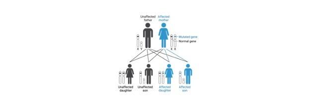 Genetic Disorders - research tweet