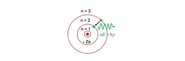 Bohr Model, Limitations of Bohr Model,, Atomic Model, Dalton atomic model, Thomson atomic model, Rutherford atomic model, Bohr atomic model,