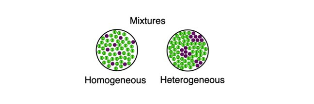 Heterogeneous Mixtures: Examples, Definition, and Types