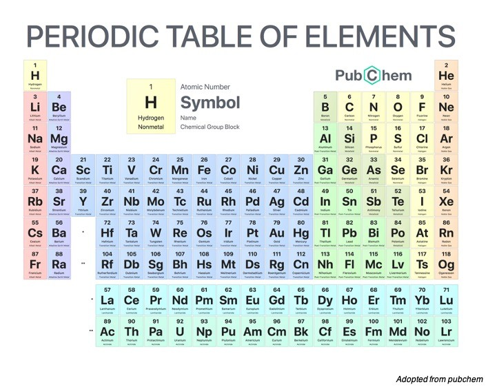 Periodic Table With Atomic Mass -Atomic Number- Definition, Examples, and Facts 1 Atomic Number- Definition, Examples, and Facts 2