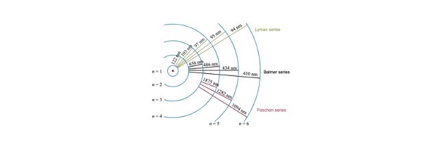 Balmer Series, Balmer Series of Hydrogen, Balmer Series Equation,