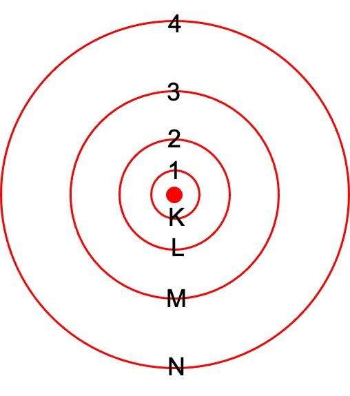 Bohr Model, Limitations of Bohr Model, Bohr Model, Bohr Atomic Model, 1 Bohr Model of Hydrogen, Carbon Bohr Model