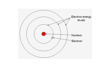 Bohr Model, Bohr Model of Hydrogen Atom,