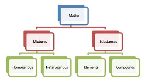 Classification of Matter- Definition, Types, and Examples 1