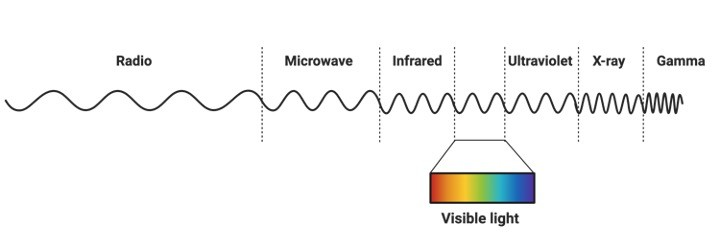 Electromagnetic Spectrum, What is the Electromagnetic Spectrum, Electromagnetic Spectrum definition, Electromagnetic Spectrum wavelength,