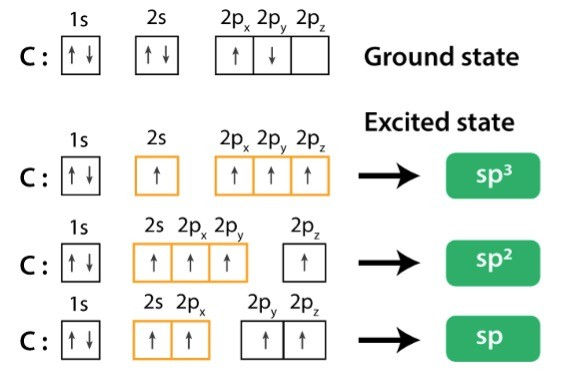 Orbital Hybridization- sp1, sp2, and sp3 Hybridization, Examples 7