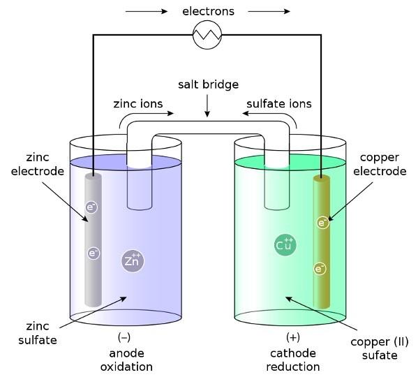 electrochemical cell, 2 electrochemical cell diagram, what is electrochemical cell, electrochemical, Cell