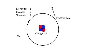 electron charge, Charge of electron, What is the charge of an electron,