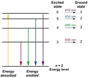 Bohr Model, 1 Bohr Model of Hydrogen Atom,